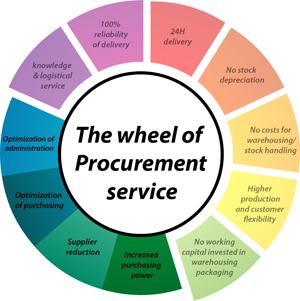 procurement aservice